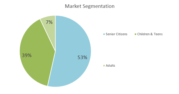 Used Bookstore Business Plan - Market Segmentation