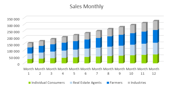 Drone Business Plan - Sales Monthly