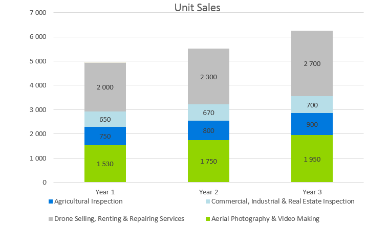 Drone Business Plan - Unit Sales