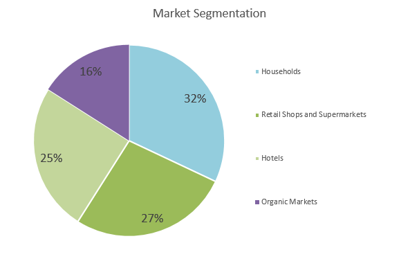Aquaponics Business Plan - Market Segmentation