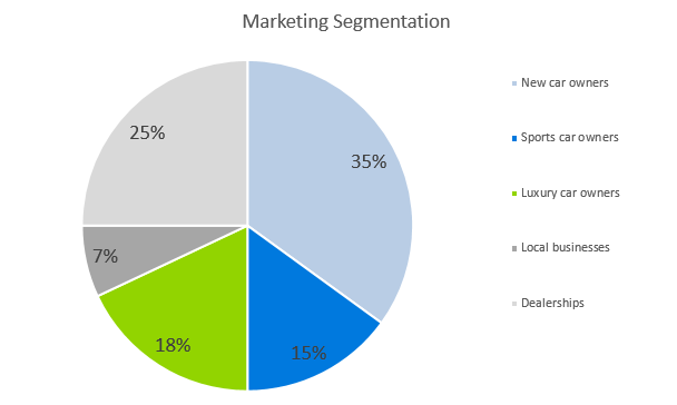 Auto Detailing Business Plan - Marketing Segmentation