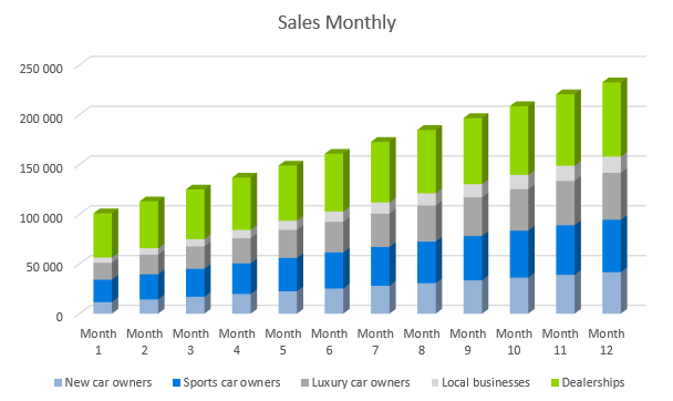 Auto Detailing Business Plan - Sales Monthly