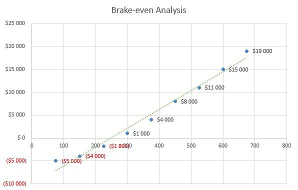 Financial Advisor Business Plan - Brake-even Analysis