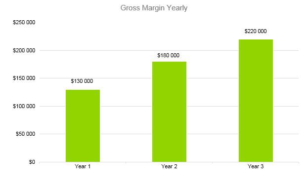 Financial Advisor Business Plan - Gross Margin Yearly