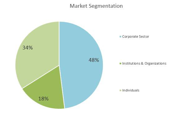 Financial Advisor Business Plan - Market Segmentation