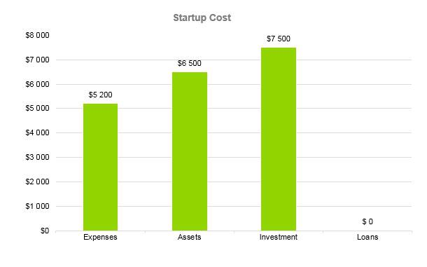 Financial Advisor Business Plan - Startup Cost