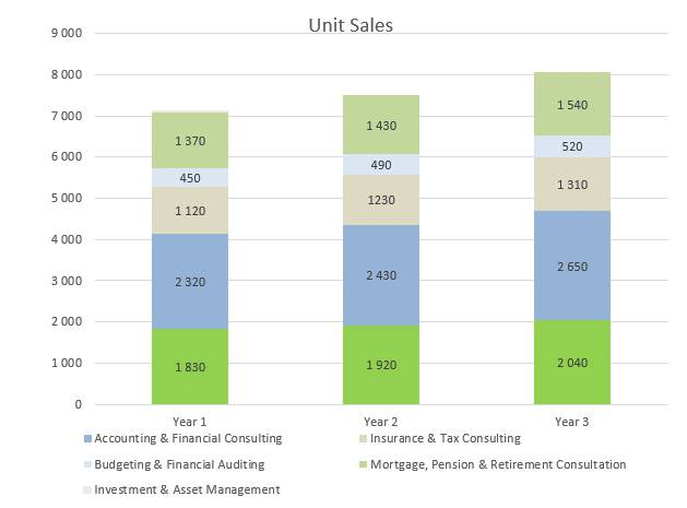 Financial Advisor Business Plan - Unit Sales