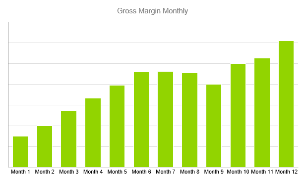 Home Inspection Business Plan - Gross Margin Monthly