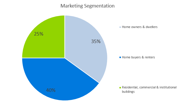 Home Inspection Business Plan - Marketing Segmentation