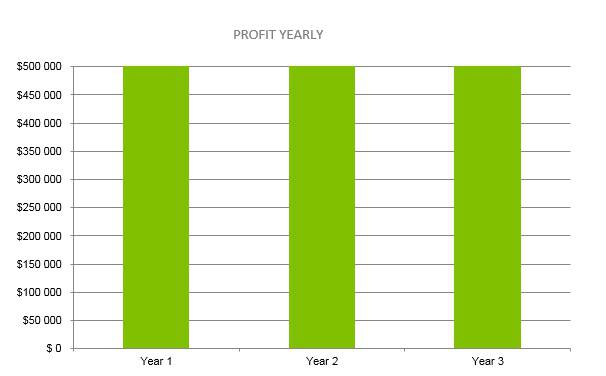 Law Farm Business Plan - Profit Yearly