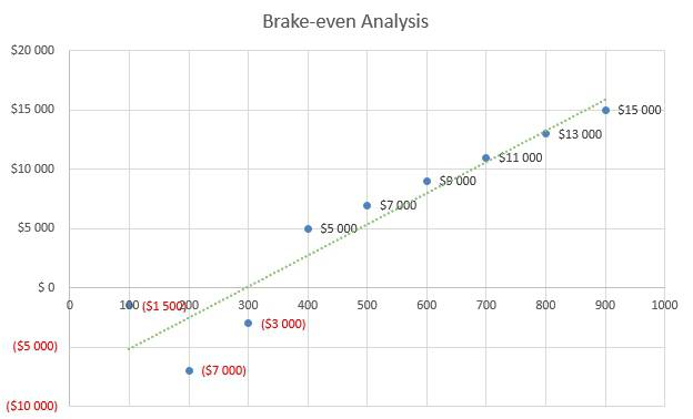 Law Firm Business Plan - Brake-even Analysis