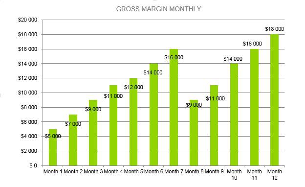 Law Firm Business Plan - Gross Margin Monthly