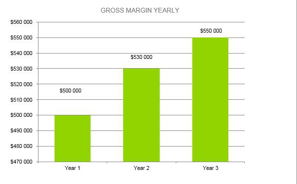 Law Firm Business Plan - Gross Margin Yearly