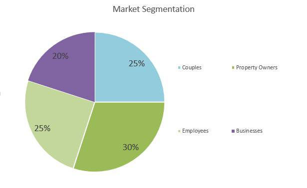 Law Firm Business Plan - Market Segmentation