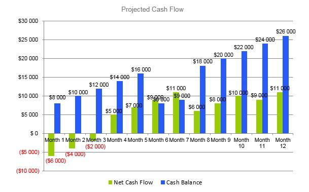 Law Firm Business Plan - Projected Cash Flow