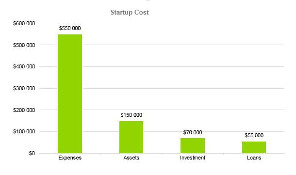 Law Firm Business Plan - Startup Cost