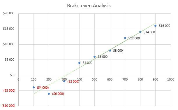 Mushroom Farm Business Plan - Brake-even Analysis