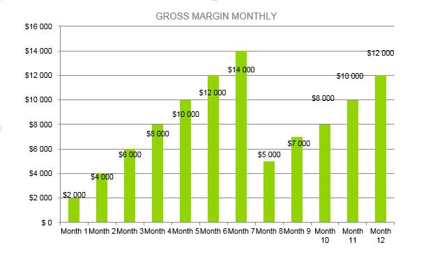 Mushroom Farm Business Plan - Gross Margin Monthly