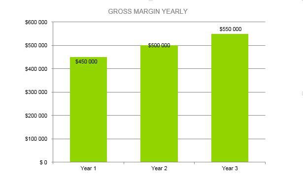 Mushroom Farm Business Plan - Gross Margin Yearly