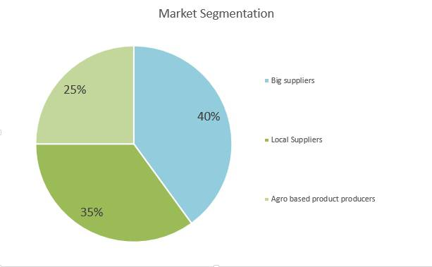 Mushroom Farm Business Plan - Market Segmentation