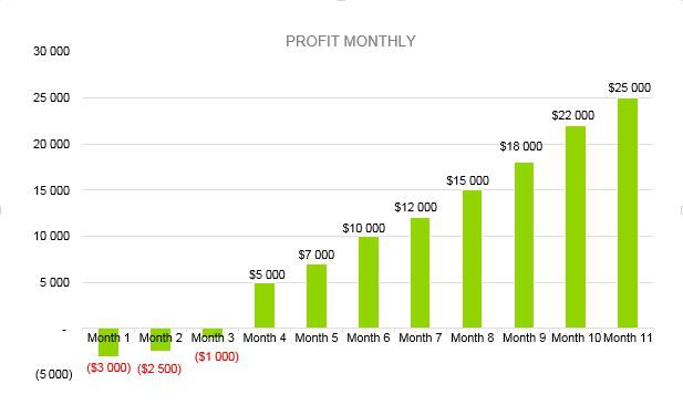 Mushroom Farm Business Plan - Profit Monthly
