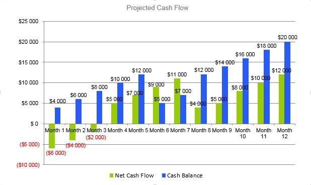 Mushroom Farm Business Plan - Projected Cash Flow
