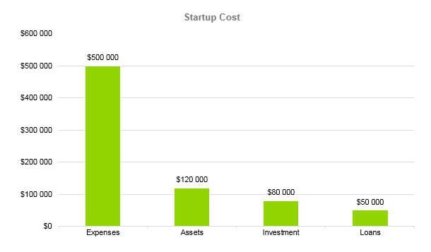 Mushroom Farm Business Plan - Startup Cost