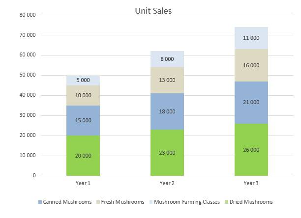 Mushroom Farm Business Plan - Unit Sales