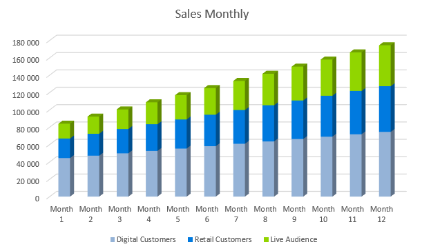 Record Label Business Plan - Sales Monthly