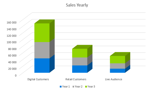 Record Label Business Plan - Sales Yearly