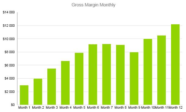 Self Storage Business Plan - Gross Margin Monthly