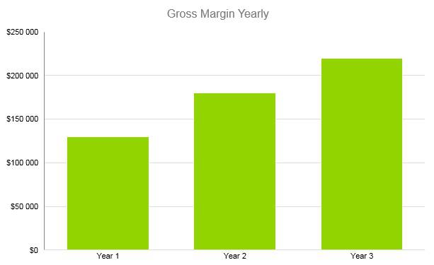 Self Storage Business Plan - Gross Margin Yearly