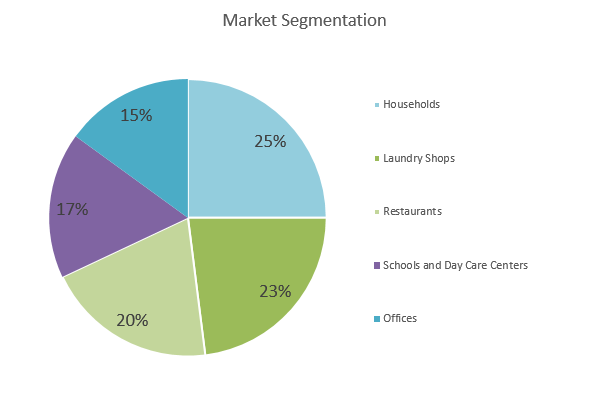 Soap Making Business Plan - Market Segmentation
