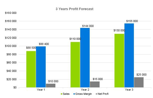 Summer Camp Business Plan - 3 Years Profit Forecast