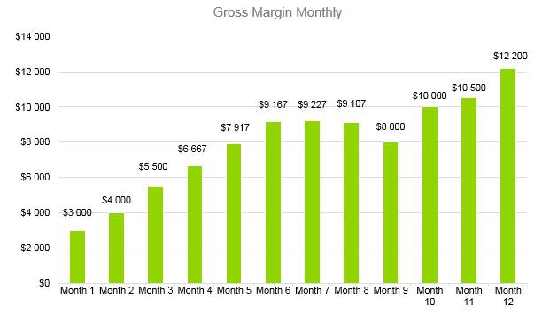 Summer Camp Business Plan - Gross Margin Monthly