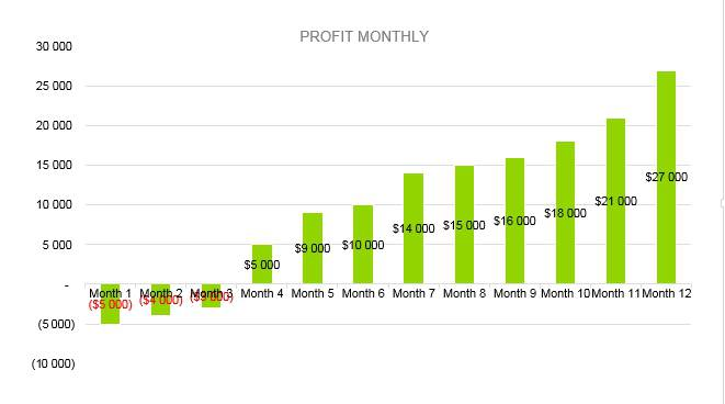 Summer Camp Business Plan - Profit Monthly