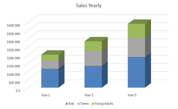 Summer Camp Business Plan - Sales Yearly