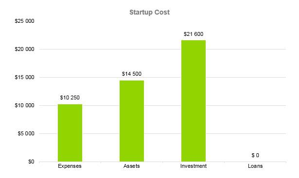 Summer Camp Business Plan - Startup Cost