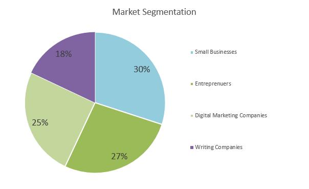 Virtual Assistant Business Plan - Market Segmentation