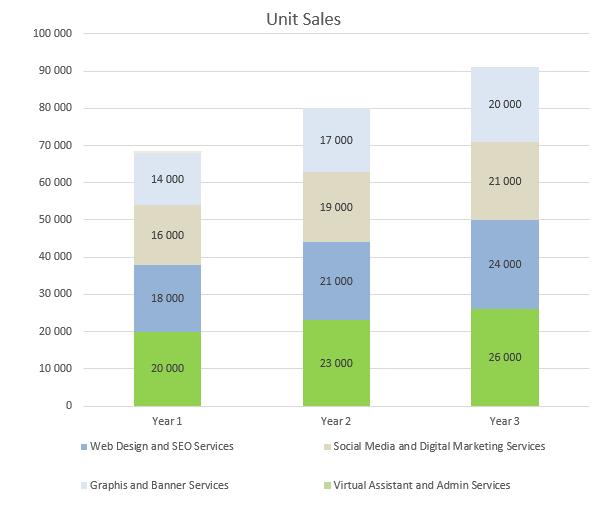 Virtual Assistant Business Plan - Unit Sales