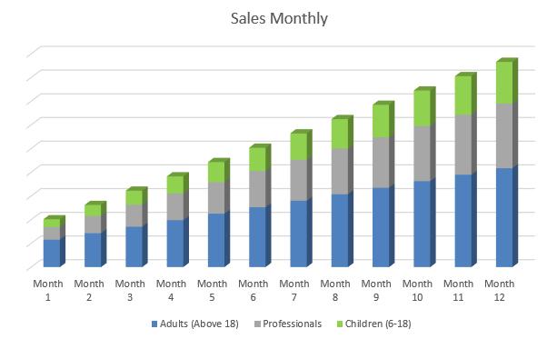Yoga Studio Business Plan - Sales Monthly