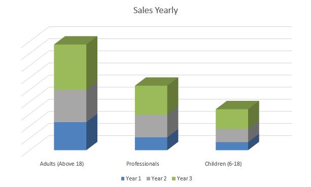 Yoga Studio Business Plan - Sales Yearly