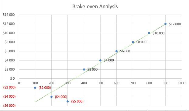 Flower Shop Business Plan - Brake-even Analysis