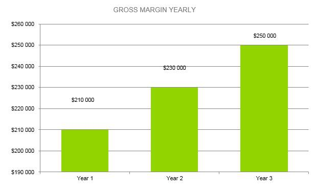 Flower Shop Business Plan - Gross Margin Yearly