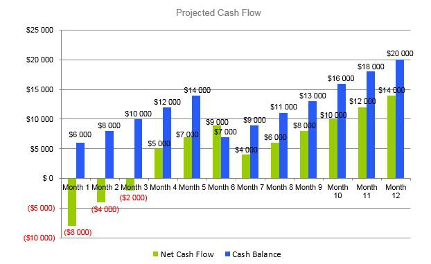 Flower Shop Business Plan - Projected Cash Flow