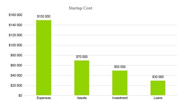 Flower Shop Business Plan - Startup Cost