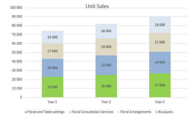 Flower Shop Business Plan - Unit Sales