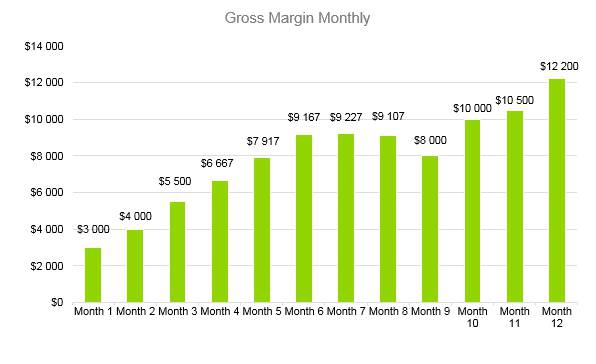 Massage Therapy Business Plan - Gross Margin Monthly