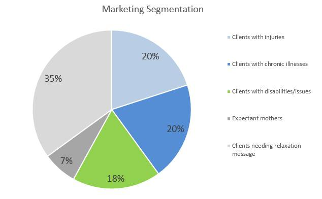 Massage Therapy Business Plan - Marketing Segmentation