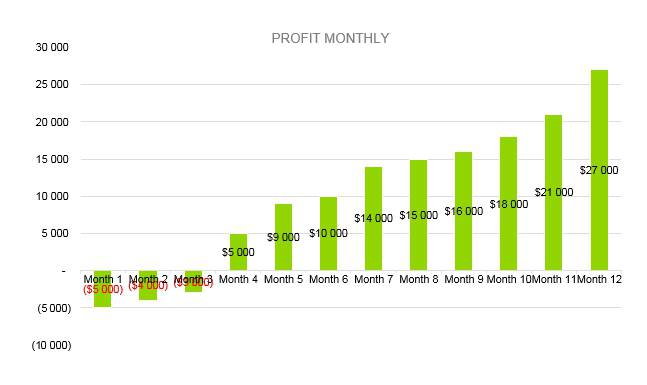 Massage Therapy Business Plan - Profit Monthly